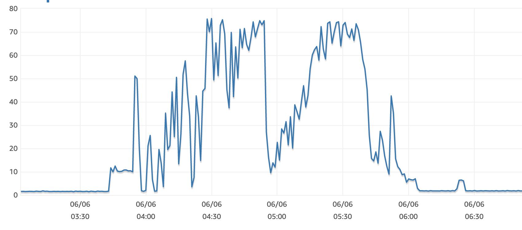 CPU usage before optimization